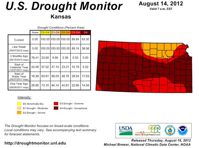 Current Kansas Drought Map | 20 Pounds Of Headlines